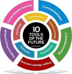 10 increíblemente poderosas herramientas de enseñanza del futuro - Edudemic | Experiencias de aprendizaje | Scoop.it