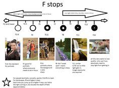 F stops - great information here!