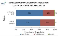 Marketing: Cost or Profit?