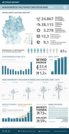 Erneuerbare Energien in Deutschland: Windenergie 2014 #infografik #windenergie #windkraft #energie #erneuerbare #energiewende #umwelt