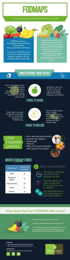 Introduction To The Fodmaps Diet - A Nutritional Regime To Help images from Health & Diet Guide Breastfeeding Diet Plan, Dieting While Breastfeeding, Food And Thought, Fodmap Diet, Low Fodmap, Fodmap Recipes, Diet Recipes, Pregnant Diet, Health Diet