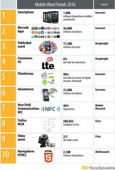 Mobile World Trends 2016