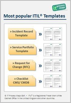 Most popular ITIL templates. [http://wiki.en.it-processmaps.com/index.php/ITIL-Checklists#Most_popular_ITIL_Templates] -- Officially licensed ITIL templates and checklists: Incident Record Template [http://wiki.en.it-processmaps.com/index.php/Checklist_Incident_Record], Service Portfolio Template, Request for Change, Checklist CMS/ CMDB ...
