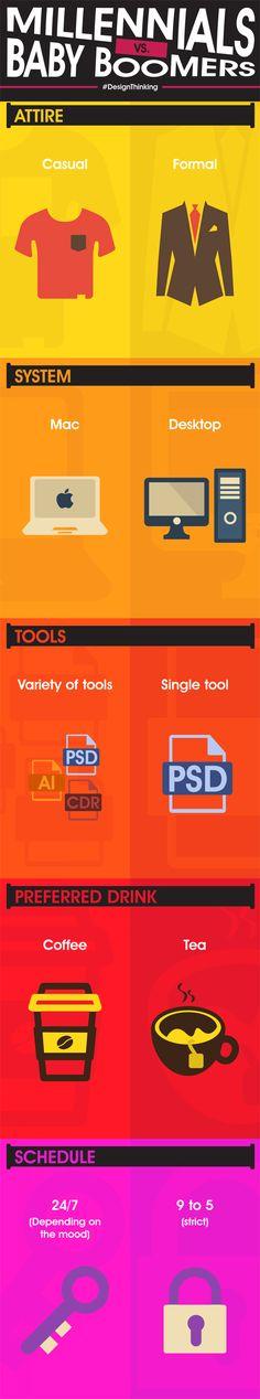 The Differences Between Gen X And Gen Y Designers Mac Desktop, Coffee Drinks, Infographics, Designers, Mac Desk, Infographic, Info Graphics, Visual Schedules