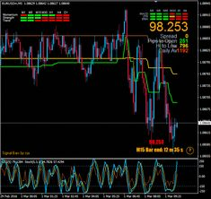 Horizzontal Scalping is a forex trading system. The system is designed for the scalpers. The best time frames are 5 minute and 15 minutes Financial News, Financial Markets, Forex Trading Software, How To Make Money, How To Become, Relative Strength Index, Cryptocurrency Trading, Success And Failure, Day Trading