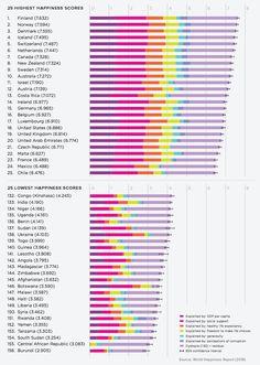 Global Happiness Cou