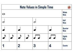 RHYTHM: Note and Rest Value Charts in Simple Time ♫ This set contains FOUR Rhythm Charts using North American and British terminology! CLICK through to check them out or save for later! ♫ #musiceducation