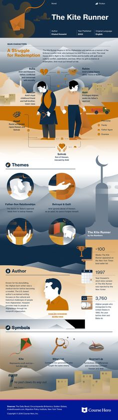 This @CourseHero infographic on The Kite Runner is both visually stunning and informative!