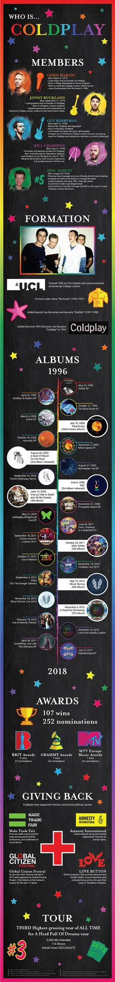 231 Best Coldplay Fandom images in 2018 | Cool bands, Chris