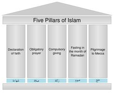 This picture illustrates the five pillars of Islam.These pillars portray the things believers do in order to practice their faith. I chose this picture so that the person can see the sort of things that followers of Islam do.
