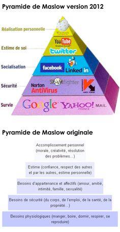 La pyramide de Maslow version 2012