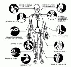 Self defense pressure points