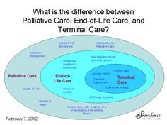 Infographic: Difference between Palliative Care, End-of-Life Care and Terminal Care