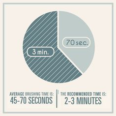 HOW MUCH TIME are you spending brushing your teeth? Most people stop after less than 70 seconds, even though dentists recommend brushing for 2-3 minutes!