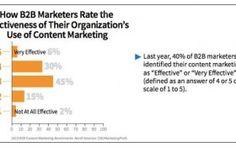 How b2b Marketers Rate Effectiveness of Their Organizations Use of Content Marketing. #Marketing #ViralTag #MarketingTips #SocialMedia #SocialMediaMarketing #Chart #MarketingChart #Business #B2B #WhiteGloveMedia