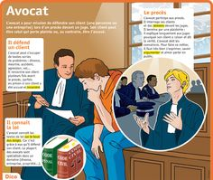 Fiche exposés : Avocat                                                                                                                                                                                 Plus French Phrases, French Words, French Teacher, Teaching French, Test B1, French Practice, Different Careers, Classroom Behavior Management, French Education