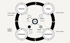 Design Thinking continues to be a hot topic (this article is one of many talking about it). Design Thinking has been hyped and even fetishized but there are also voices questioning its value, impact, and relevance. Design Thinking faces criticism for its lacking integration with business and compatibility with market reality. There are organizations that …
