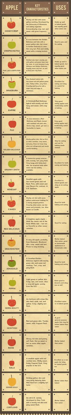 For knowing which apples are made for snacking.   18 Diagrams To Help You Snack Healthier