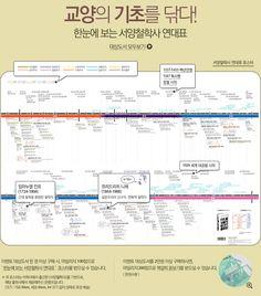 한눈에 보는 서양 철학사 연대표 Sense Of Life, Information Design, Korean Language, Education English, Modern History, Travel Tours, Helpful Hints, Infographic, Knowledge