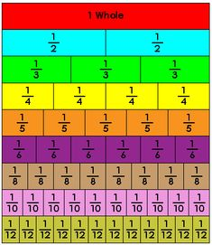Fraction Bar Strips | Numbers and Operations - Fractions - 5th Grade Math at GCA