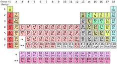 58 best periodic tables images on pinterest periodic table an prank revealed hiding in the periodic table periodic table courtesy of depiep cc via curiously krulwich urtaz Images