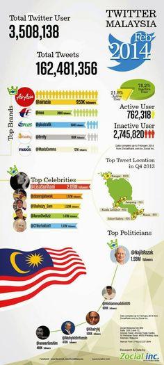 Malaysia Social Media Statistics 2014 - Malaysia Asia