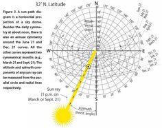 sun path