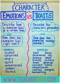 Secrets for Teaching Character Traits Character Traits Anchor Chart from Teacher Trap!Character Traits Anchor Chart from Teacher Trap! Ela Anchor Charts, Reading Anchor Charts, Plot Anchor Chart, Teaching Character Traits, Character Education, Character Traits List, Third Grade Reading, Guided Reading, Close Reading