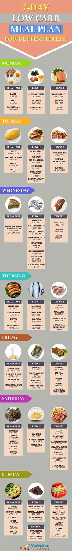 A 7-day Low Carb Meal Plan For Better Health | This 7-day meal plan is low in carbs and so it is suitable for both LCHF and keto diets. The meal plan is designed to provide an optimal nutrient intake of vitamins and minerals, while optimizing the omega-6 to omega-3 ratio at approximately 2:1 over the week. If you want a simple roadmap to fast weight loss success, you've come to the right place. Whether you want to lose 10 pounds in 2 weeks or 2 months, the basic principles of weight loss…