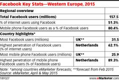 Facebook_Europe_emarketer