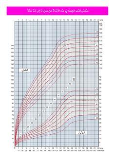 منحنى نمو الطول و الوزن للبنات
