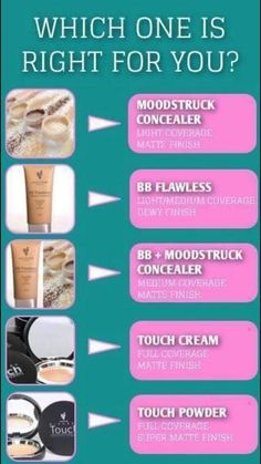 What kind of coverage is right for you? This chart will help! All Younique products are naturally based, hypo - allergenic and free of toxic chemicals.  www.youniquebytarajeroloman.com