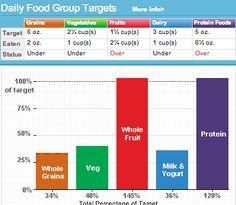 https://www.supertracker.usda.gov/    Track what you eat, set weight loss goals, nutritional goals, etc.