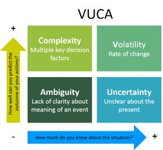 What is VUCA and what are the best leadership strategies in a VUCA world? No matter what industry you work in, your business is changing or it is dying. This kind of environment can be described wi…