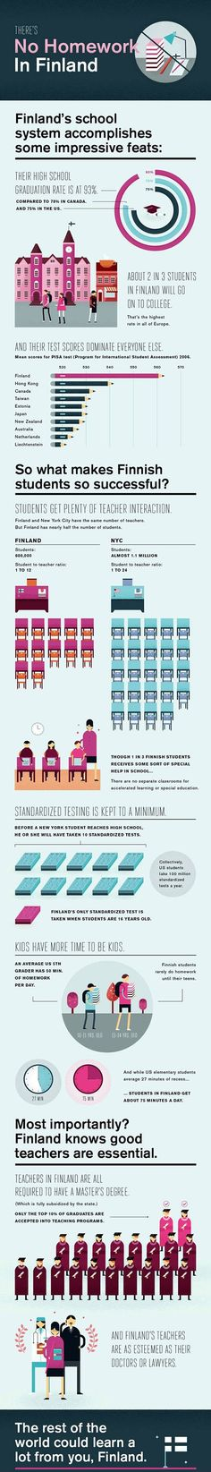 Finland School Infographic~  Less homework, smaller classes, longer recess, and fewer tests.  Society respects teachers and provides free access to masters programs for educators.  The result?  More high school graduates, more college-bound students, and higher test scores... than any other country!