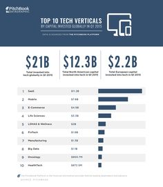 Which 10 #tech #verticals have received the most #capital so far this year? via @Pitchbook