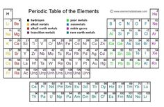 """Find just about any type of periodic table you want in pdf form to print for your students at TheScience ... Do the """"Getting to Know the Periodic Table"""" Worksheet ."""