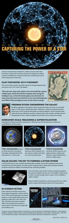 Dyson Spheres: How Advanced Alien Civilizations Would Conquer the Galaxy (Infographic)