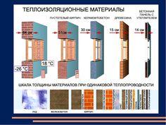Таблица теплопроводности строительных материалов - изучаем важные показатели. - Скриня Пандори