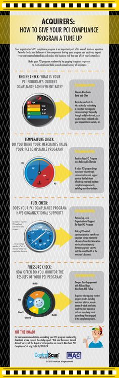 Acquirers: How to Give Your PCI Compliance Program a Tune Up! [Infographic]