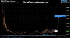 HUC - Trading Hunter Coin on Poloniex - March 25/17