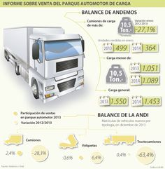 Informe sobre venta del parque automotor de carga #Comautomotores