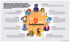 Types of collaborators