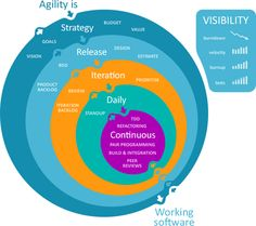 Agile Development Model: In this software is developed in   incremental, rapid cycles. Interactions amongst customers, developers and client are emphasized rather than processes and tools. Agile methodology focuses on responding to change rather than extensive planning.  http://www.360logica.com/360logica-social/blog/item/156-what-is-the-relationship-between-scrum-and-agile