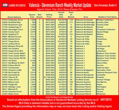 This week's Selling Price of homes in the Valencia & Stevenson Ranch area for week ending 4/07/15  #valenciahomes #Stevensonranchhomes #therealestatepro #realestatemarketupdate #awesometown