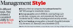 Graphic: Management Style - Businessweek
