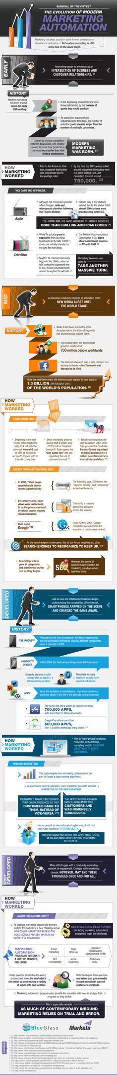 La evolución de la automatización del marketing moderno #infografia #infographic #internet