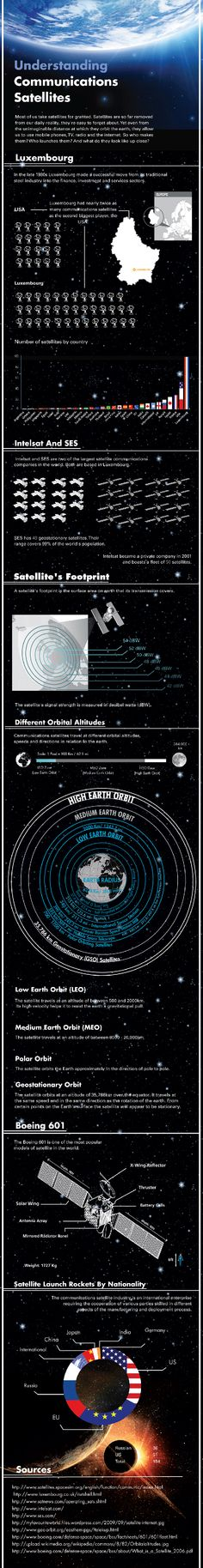 Understanding communications satellites #infographic