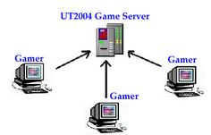 Running Gaming Applications or Portals? Dedicated Servers a Must for You Are you running a website or hosting a process that drives a gaming application? Gaming, Hardware, Running, Videogames, Keep Running, Why I Run, Computer Hardware, Game, Lob