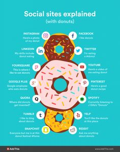 Whoever thought that donuts could be so useful (as well as yummy!!!) to explain social media. #infographic